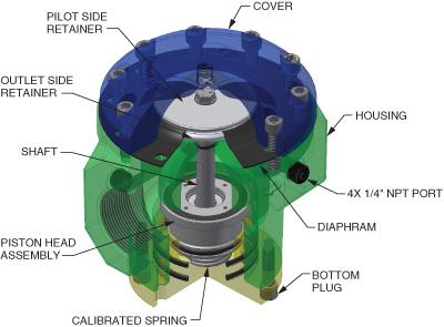 Posi flate先导式调节器 - 剖面图